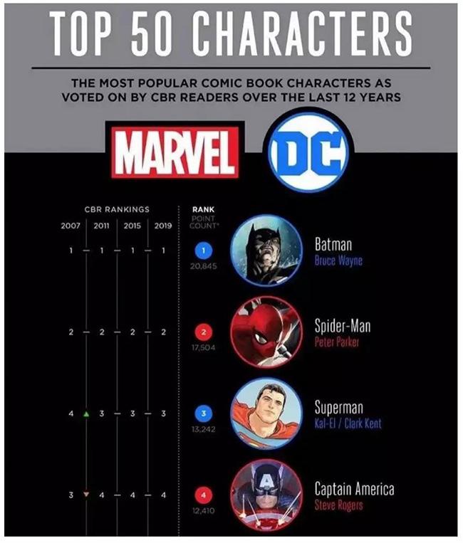 2007-2019最受欢迎漫画角色.jpg