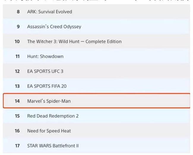2020年2月《漫威蜘蛛侠》PS4游戏下载量.jpg